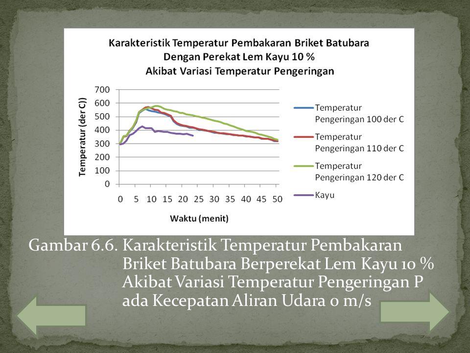 Gambar 6. 6. Karakteristik Temperatur Pembakaran