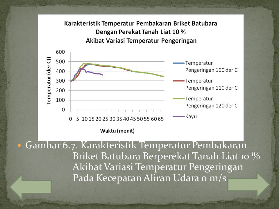 Gambar 6. 7. Karakteristik Temperatur Pembakaran