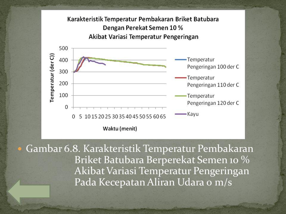 Gambar 6. 8. Karakteristik Temperatur Pembakaran