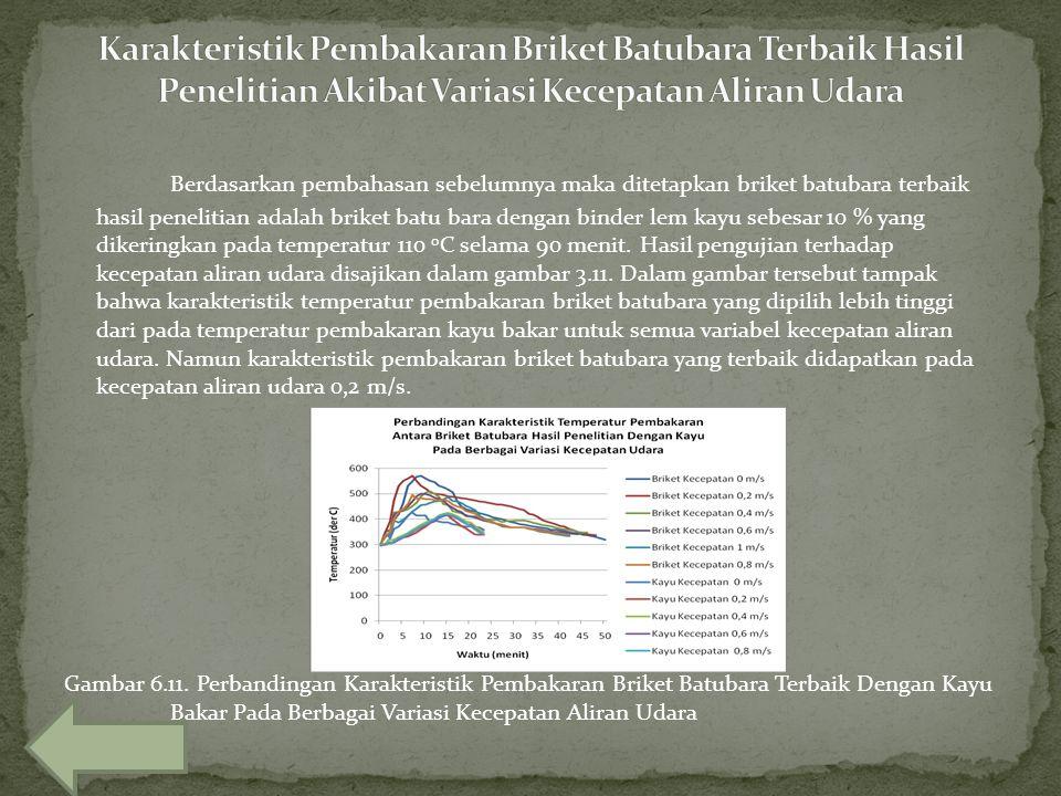 Karakteristik Pembakaran Briket Batubara Terbaik Hasil Penelitian Akibat Variasi Kecepatan Aliran Udara