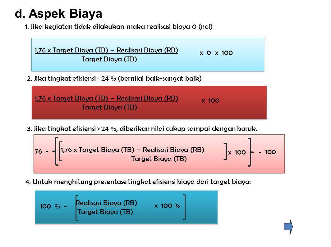 d. Aspek Biaya 1. Jika kegiatan tidak dilakukan maka realisasi biaya 0 (nol) 1,76 x Target Biaya (TB) – Realisasi Biaya (RB)