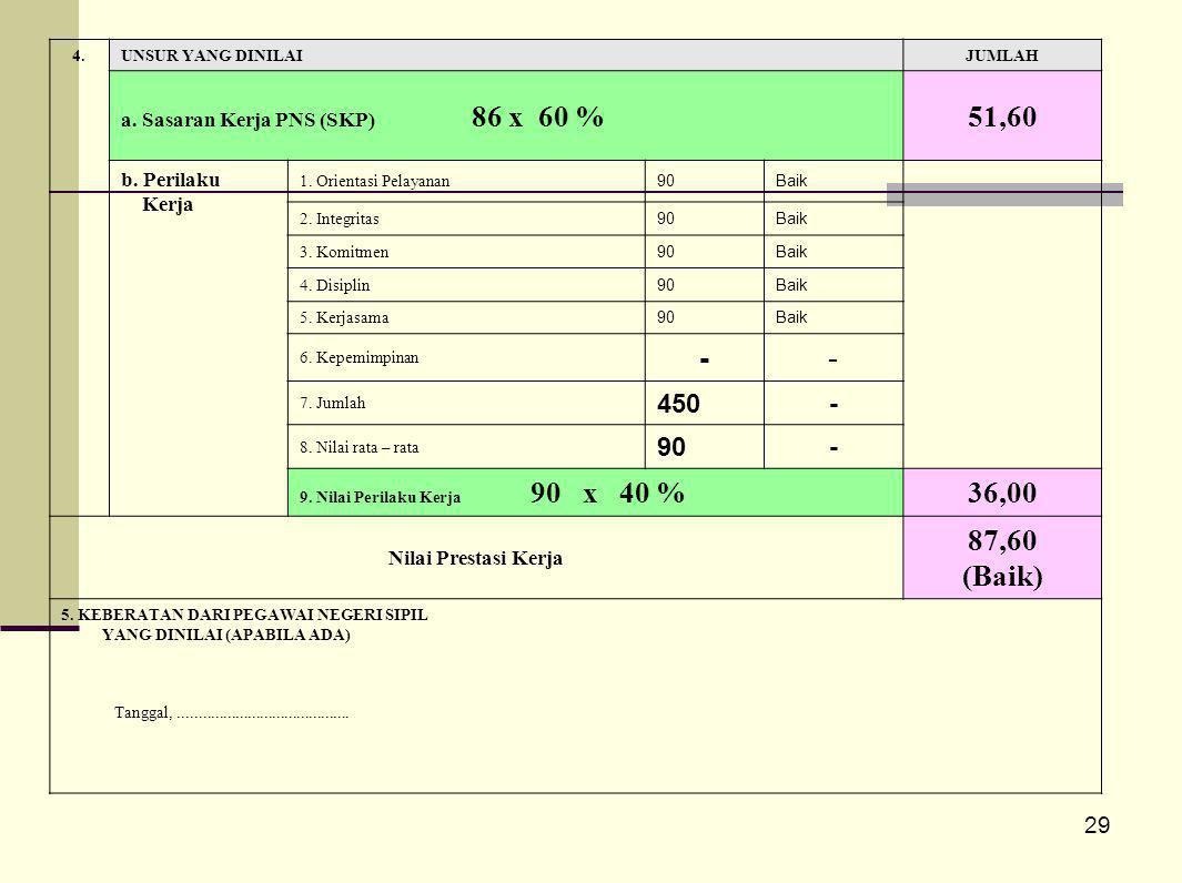 51,60 - 36,00 87,60 (Baik) 450 29 a. Sasaran Kerja PNS (SKP) 86 x 60 %