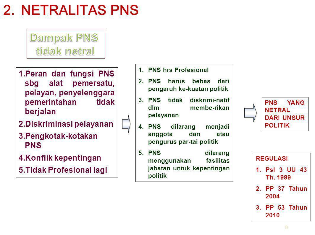 NETRALITAS PNS Dampak PNS tidak netral