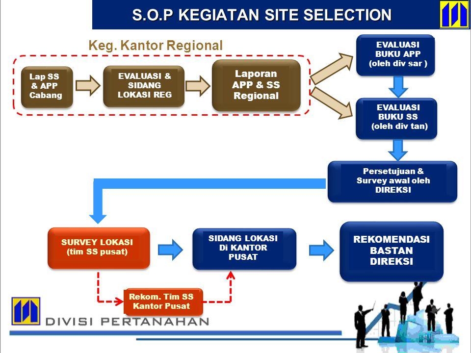 S.O.P KEGIATAN SITE SELECTION