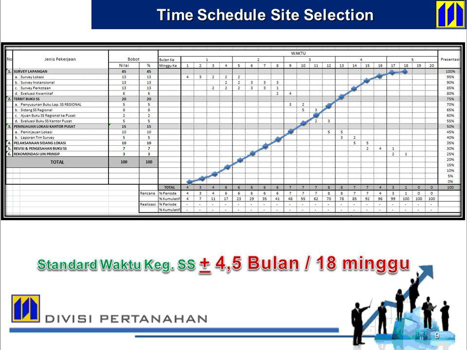 Standard Waktu Keg. SS + 4,5 Bulan / 18 minggu