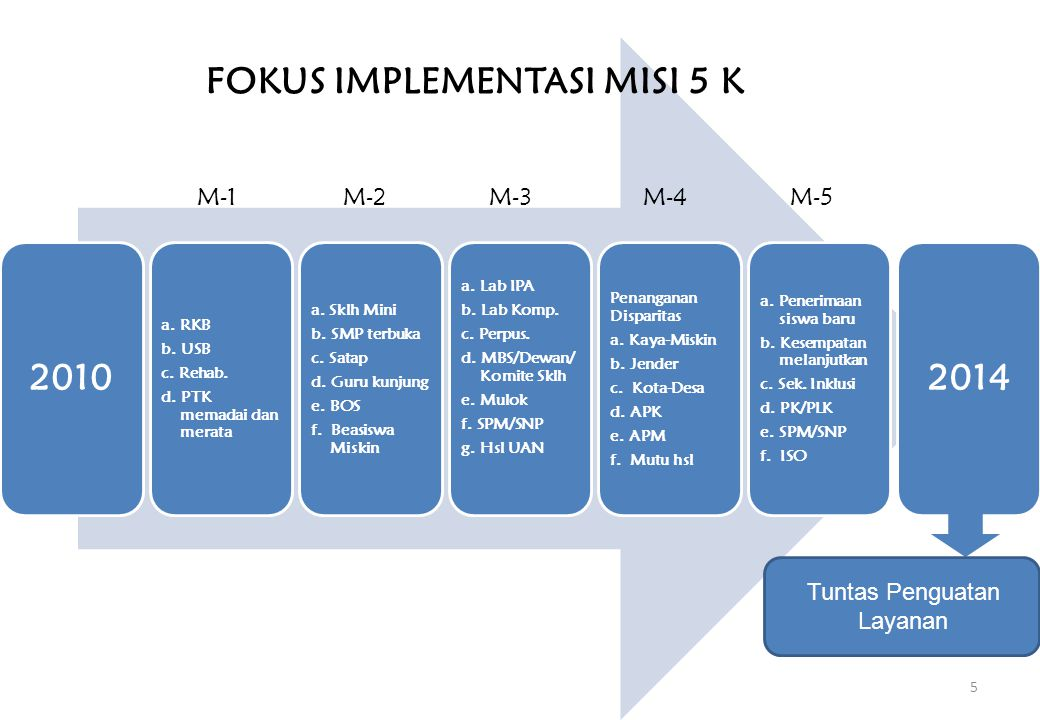 FOKUS IMPLEMENTASI MISI 5 K
