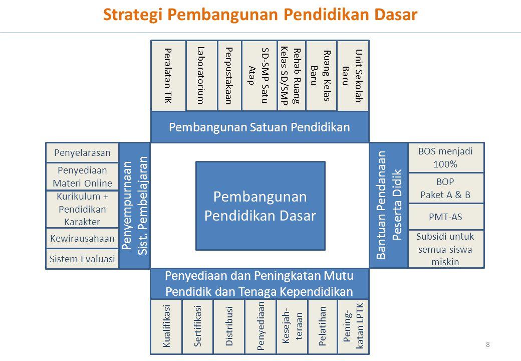 Strategi Pembangunan Pendidikan Dasar