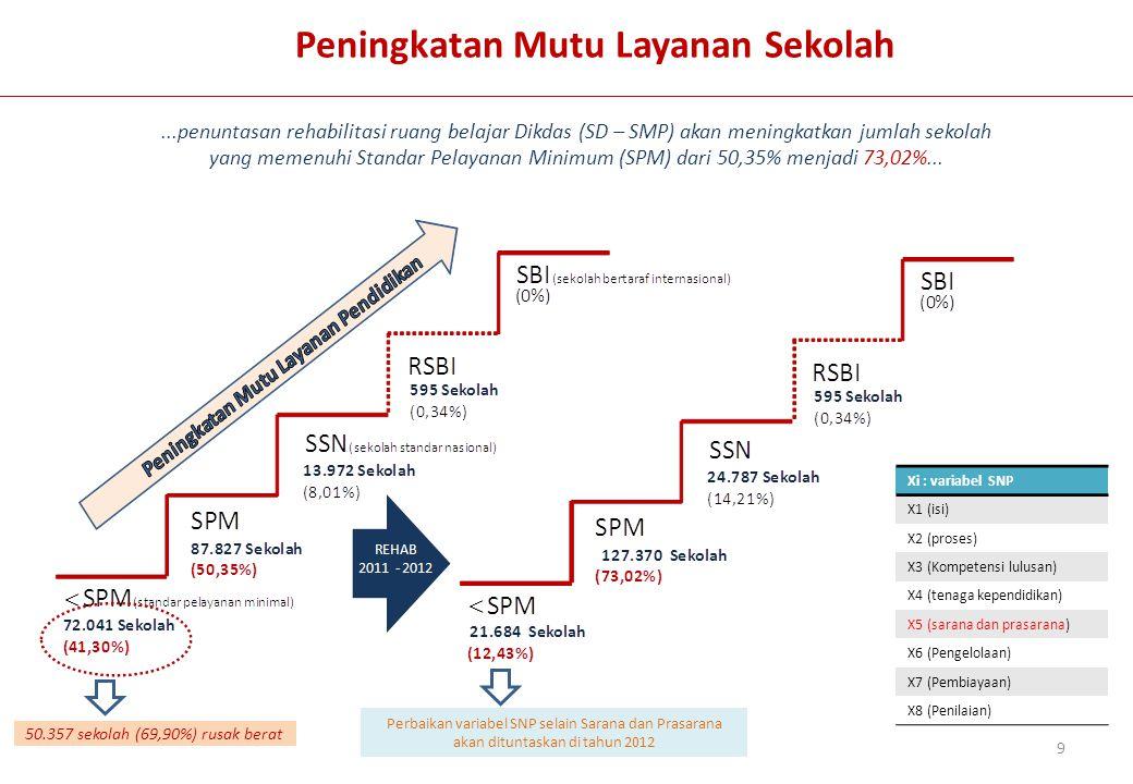 Peningkatan Mutu Layanan Sekolah