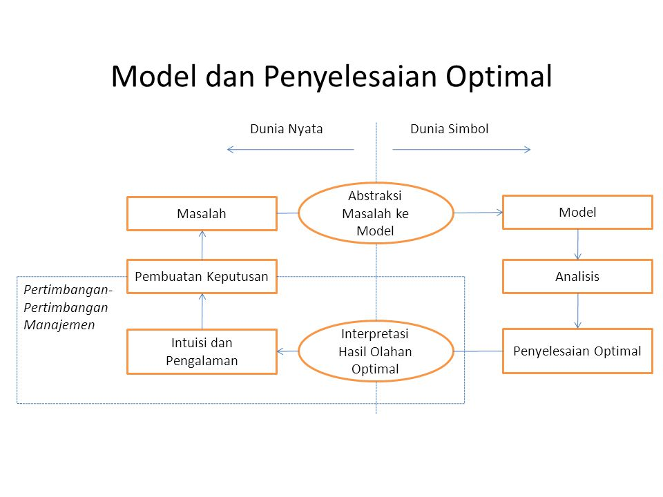 Model dan Penyelesaian Optimal