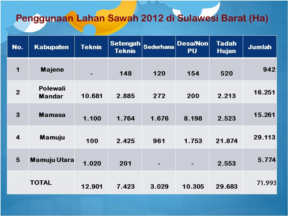 Penggunaan Lahan Sawah 2012 di Sulawesi Barat (Ha)