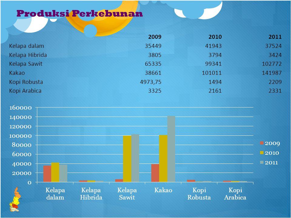 Produksi Perkebunan 2009 2010 2011 Kelapa dalam 35449 41943 37524