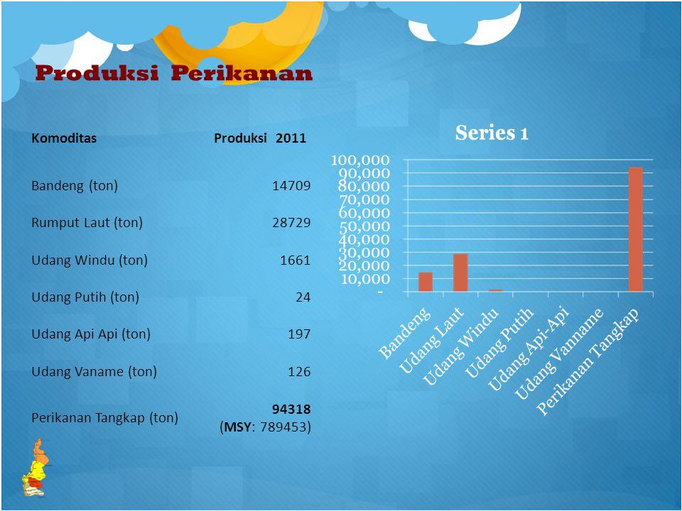 Produksi Perikanan Komoditas Produksi 2011 Bandeng (ton) 14709