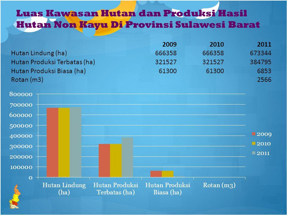 Luas Kawasan Hutan dan Produksi Hasil Hutan Non Kayu Di Provinsi Sulawesi Barat