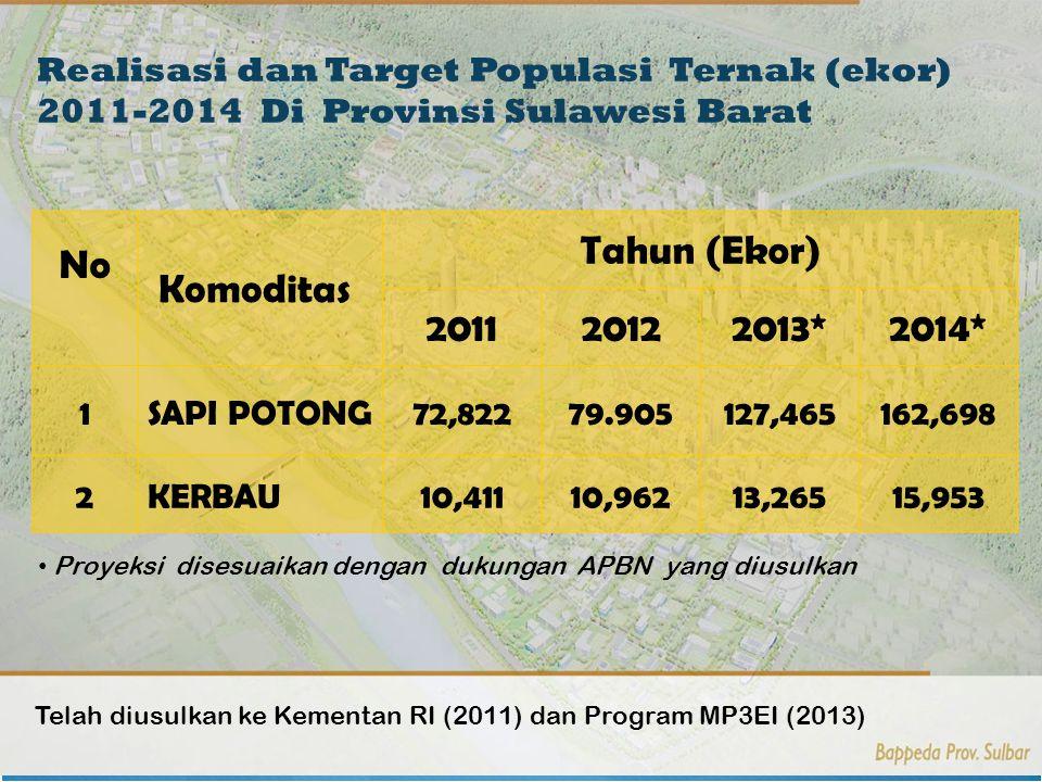 No Komoditas Tahun (Ekor) 2011 2012 2013* 2014*