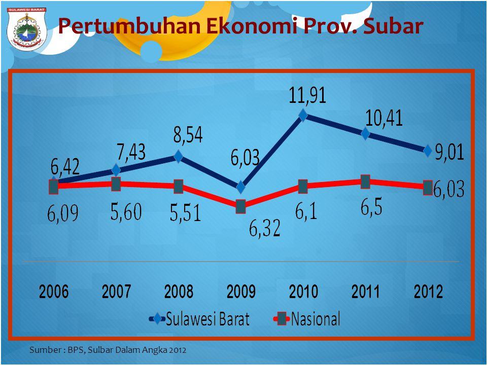 Pertumbuhan Ekonomi Prov. Subar