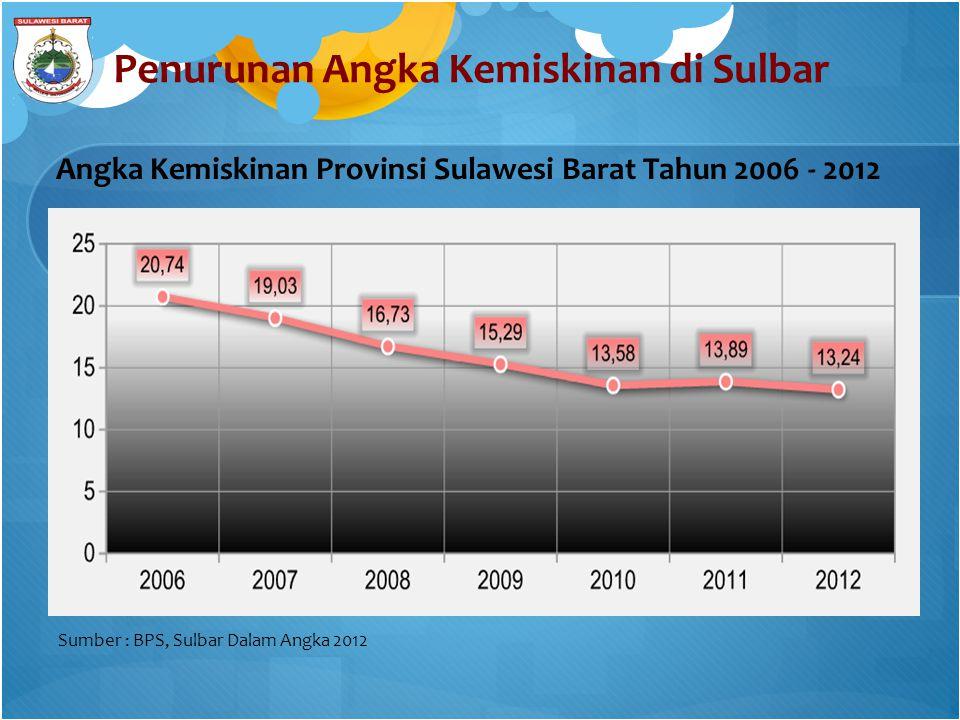 Penurunan Angka Kemiskinan di Sulbar