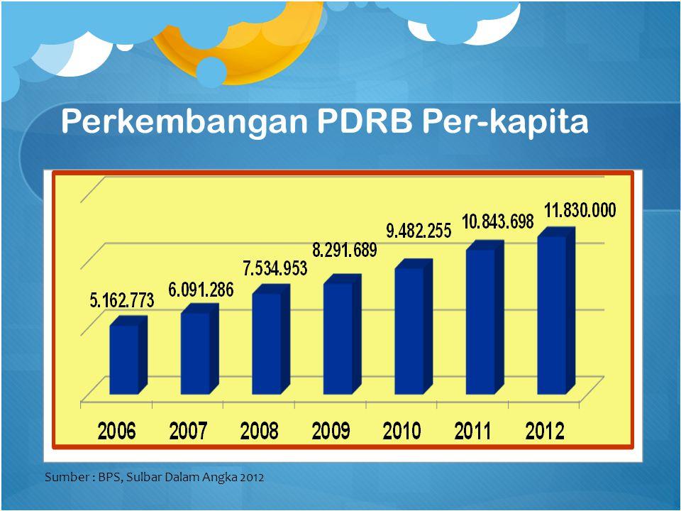 Perkembangan PDRB Per-kapita