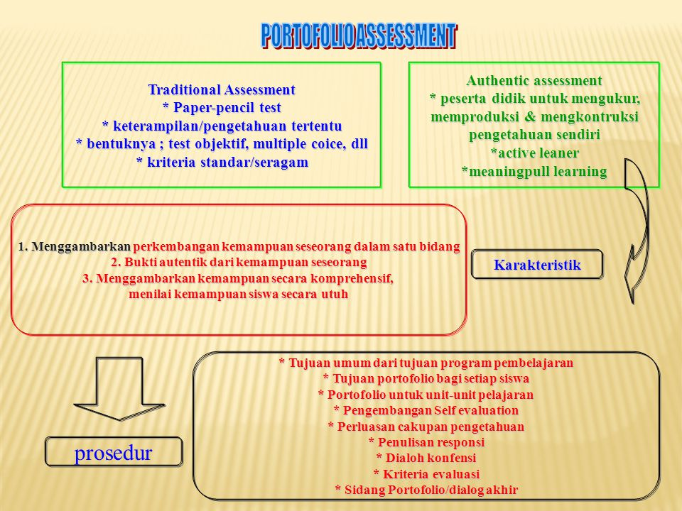 prosedur PORTOFOLIO ASSESSMENT Authentic assessment