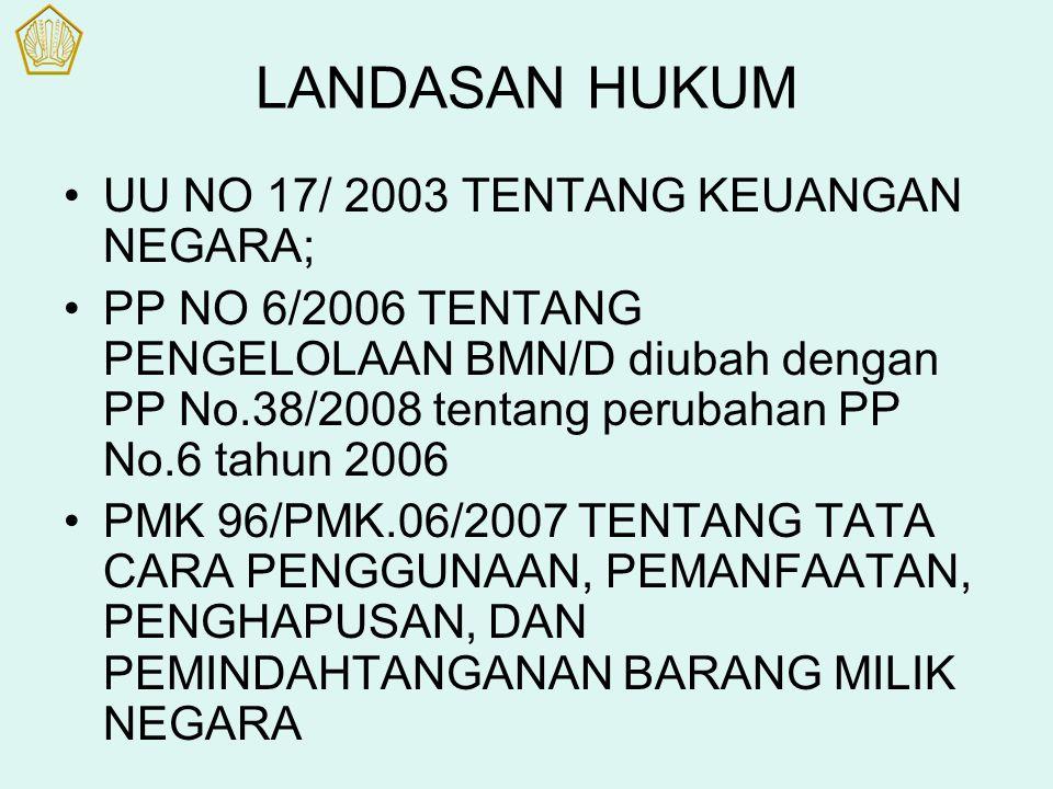 LANDASAN HUKUM UU NO 17/ 2003 TENTANG KEUANGAN NEGARA;
