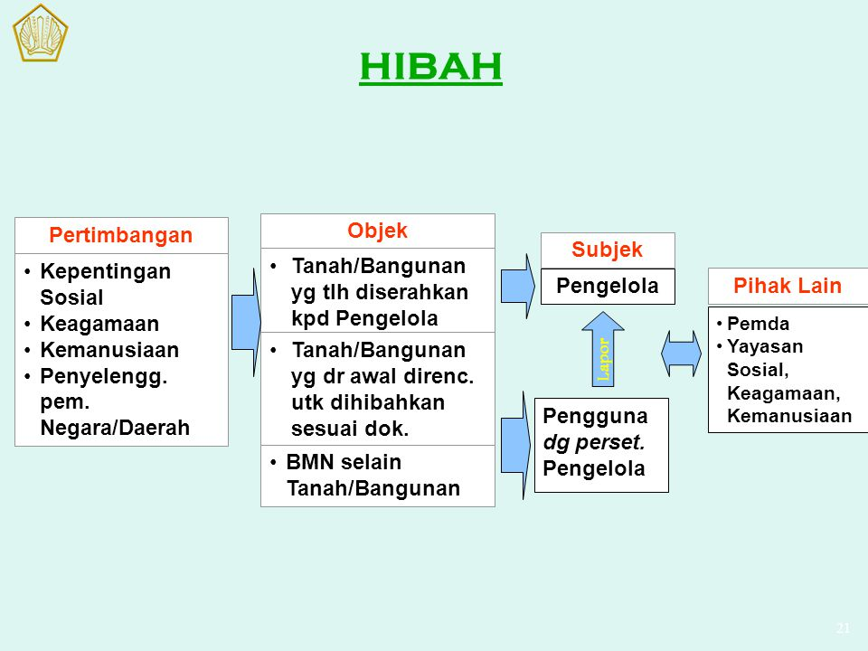 HIBAH Pertimbangan Kepentingan Sosial Keagamaan Kemanusiaan