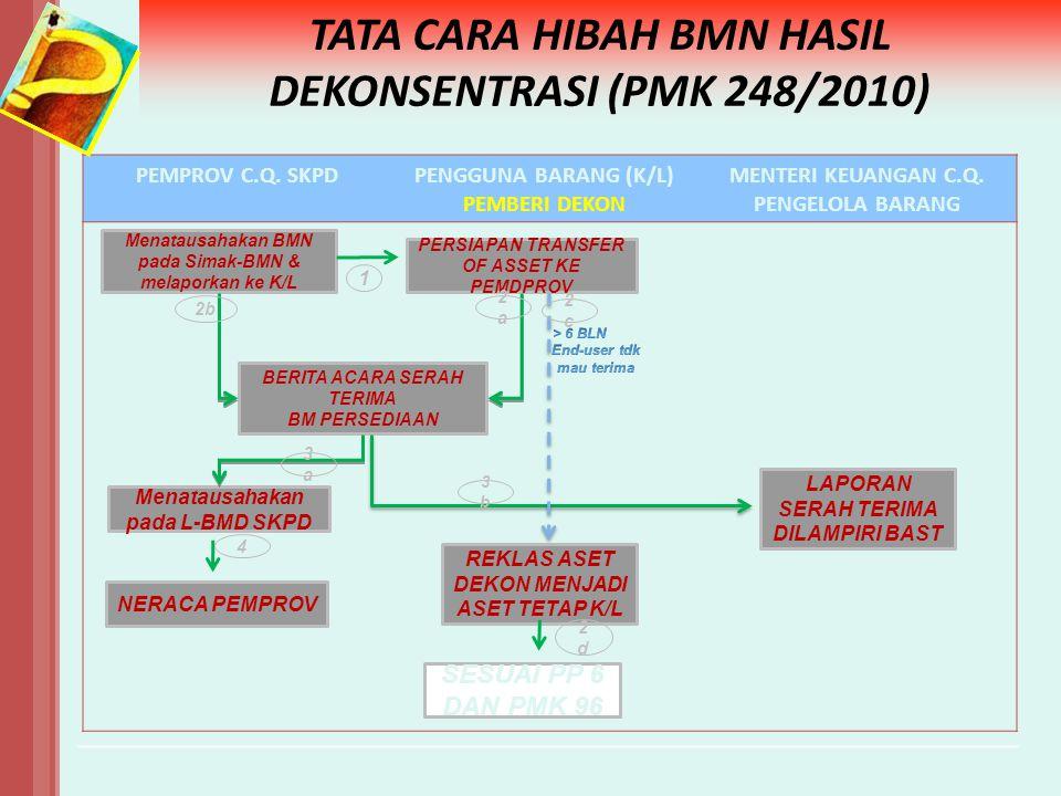TATA CARA HIBAH BMN HASIL DEKONSENTRASI (PMK 248/2010)