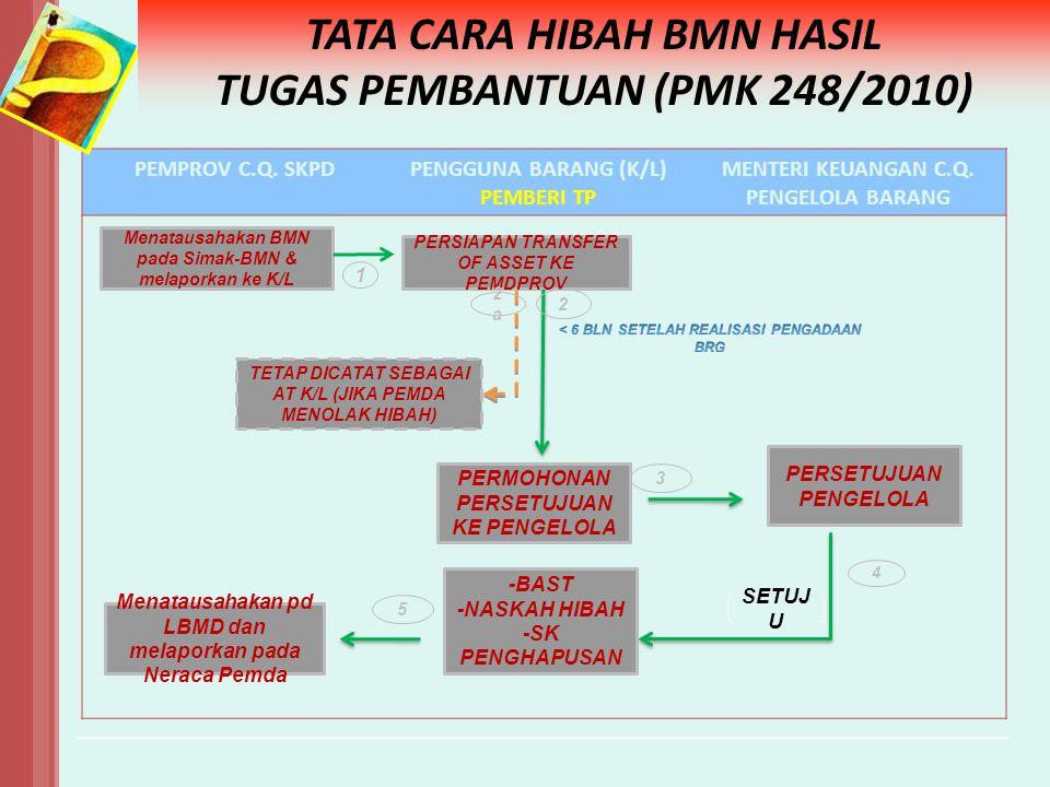TATA CARA HIBAH BMN HASIL TUGAS PEMBANTUAN (PMK 248/2010)