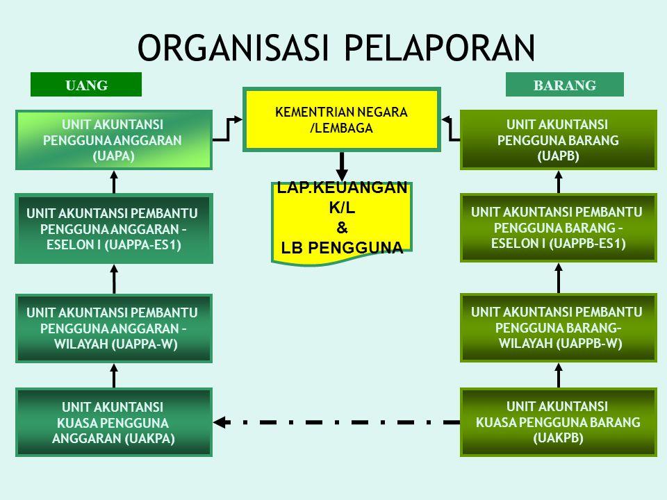 ORGANISASI PELAPORAN LAP.KEUANGAN K/L & LB PENGGUNA UANG BARANG