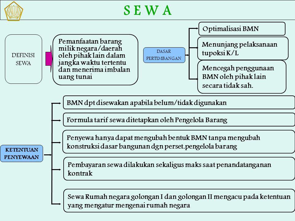 S E W A DASAR PERTIMBANGAN. Menunjang pelaksanaan tupoksi K/L. Mencegah penggunaan BMN oleh pihak lain secara tidak sah.
