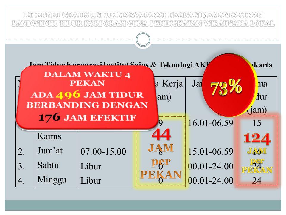 73% 44 JAM per PEKAN 124 JAM per PEKAN DALAM WAKTU 4 PEKAN