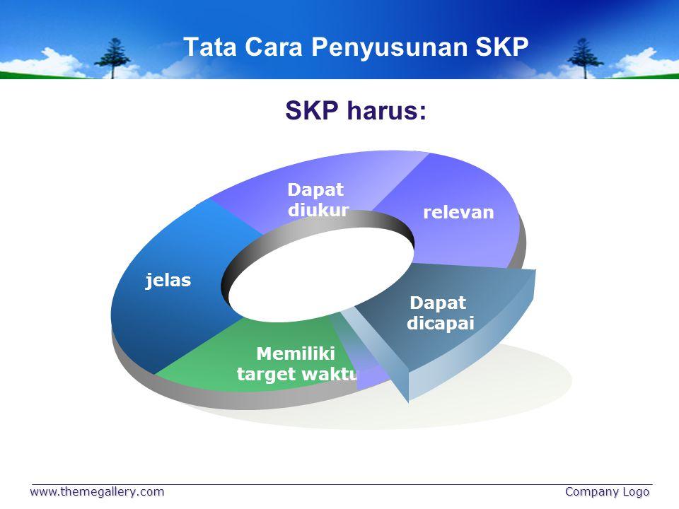 Tata Cara Penyusunan SKP SKP harus: