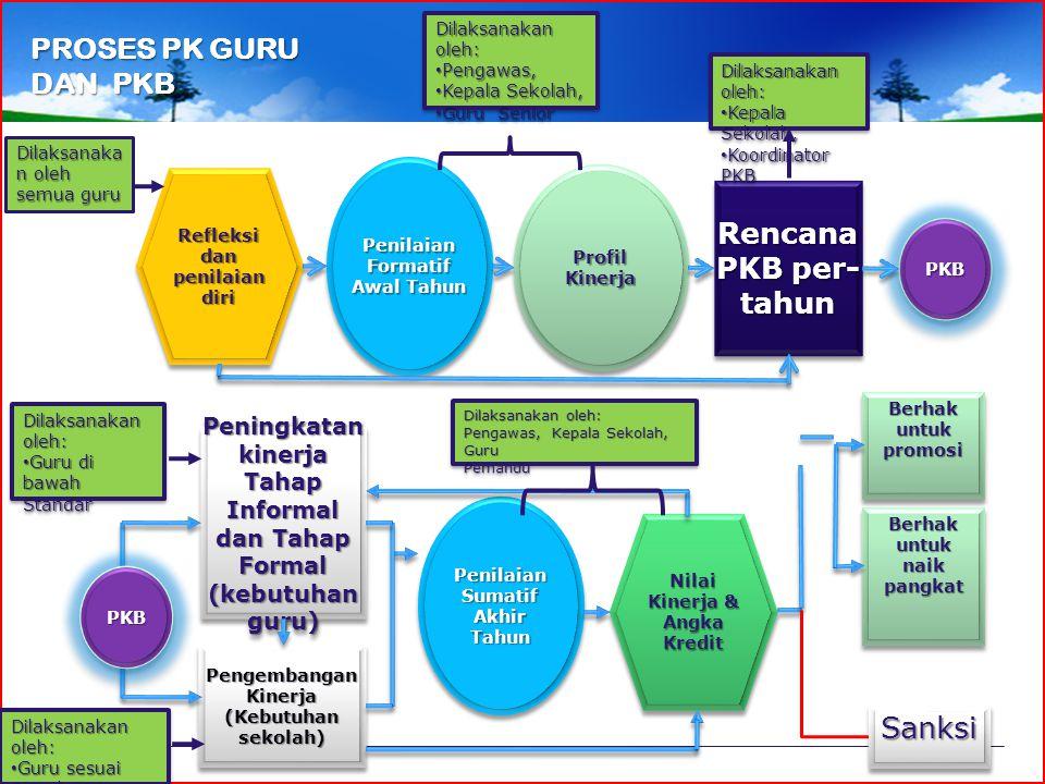 PROSES PK GURU DAN PKB Rencana PKB per- tahun Sanksi