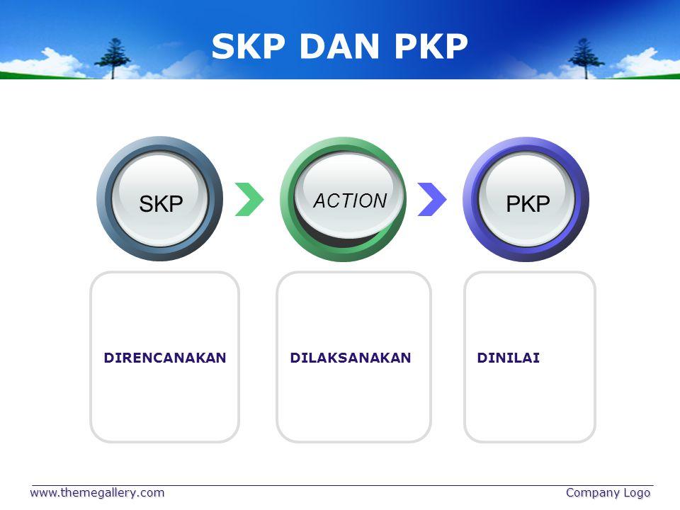SKP DAN PKP SKP PKP ACTION DIRENCANAKAN DILAKSANAKAN DINILAI