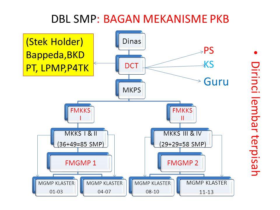 DBL SMP: BAGAN MEKANISME PKB