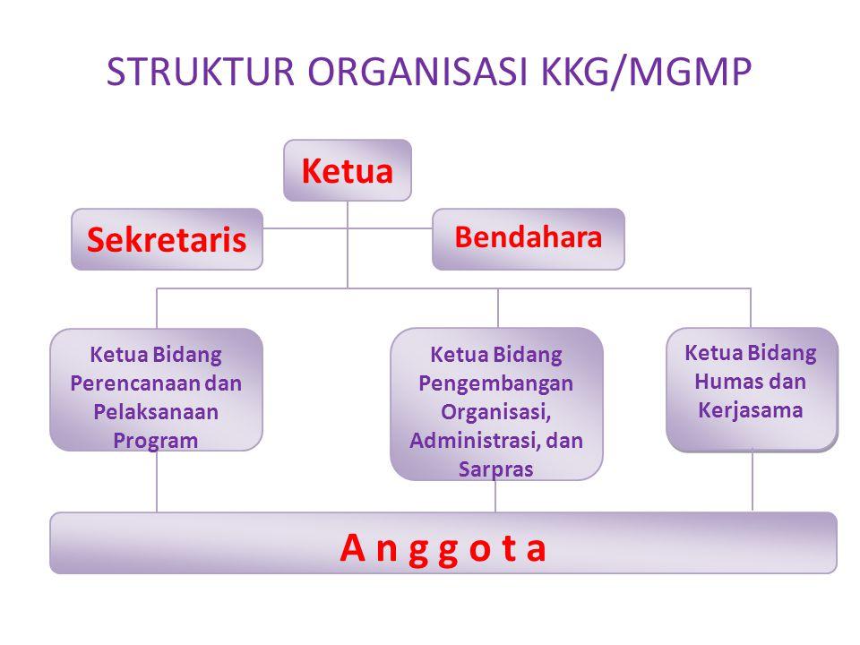STRUKTUR ORGANISASI KKG/MGMP