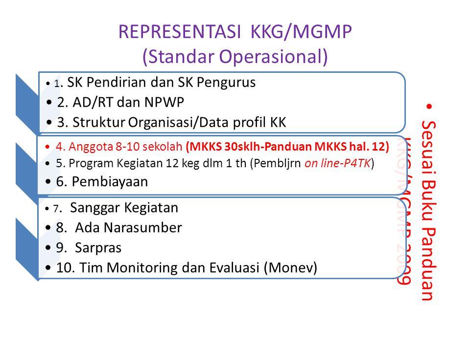 REPRESENTASI KKG/MGMP (Standar Operasional)