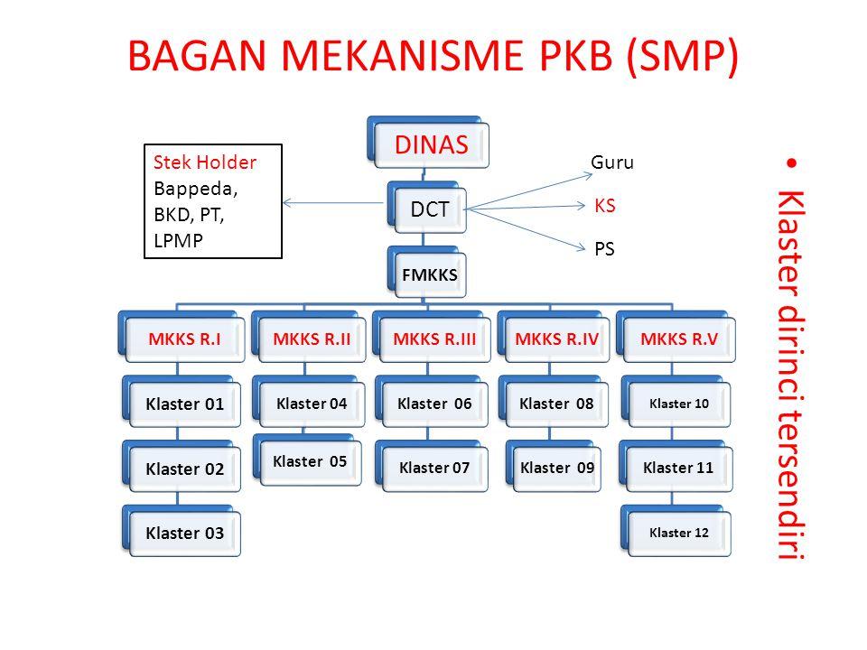 BAGAN MEKANISME PKB (SMP)