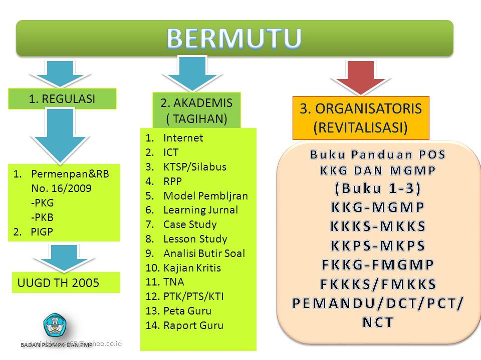 BERMUTU 3. ORGANISATORIS (REVITALISASI) (Buku 1-3) KKG-MGMP KKKS-MKKS