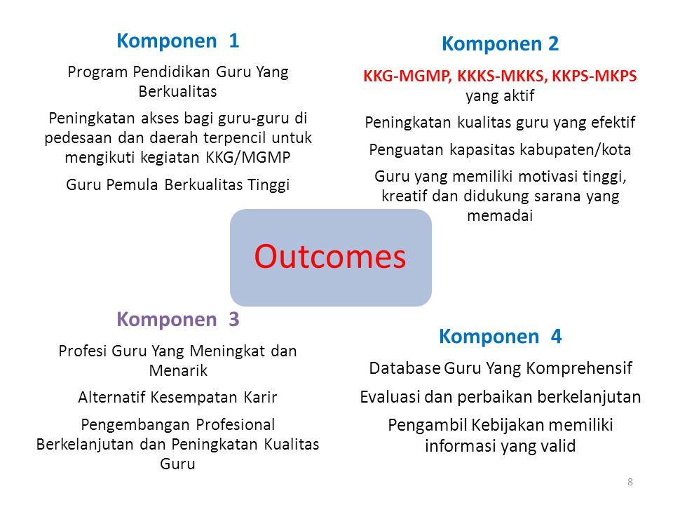 Outcomes Komponen 2 Komponen 1 Komponen 4 Komponen 3