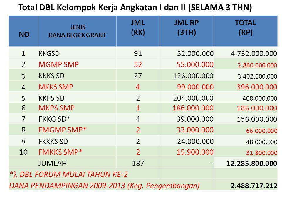 Total DBL Kelompok Kerja Angkatan I dan II (SELAMA 3 THN)