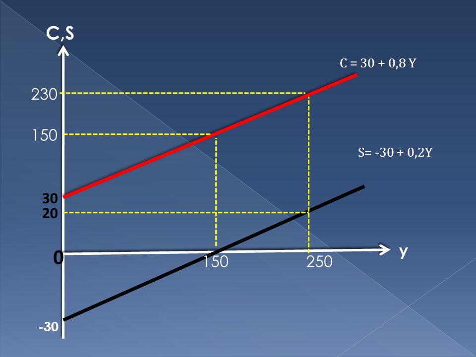 C,S C = 30 + 0,8 Y 230 150 S= -30 + 0,2Y 30 20 y 150 250 -30