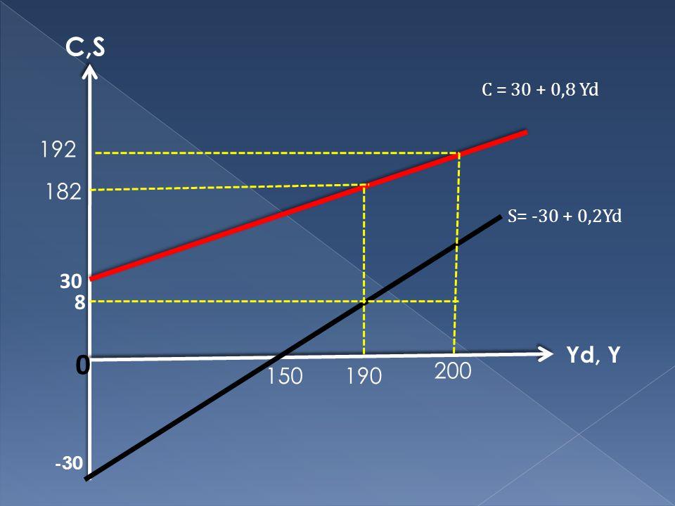 C,S C = 30 + 0,8 Yd 192 182 S= -30 + 0,2Yd 30 8 Yd, Y 200 150 190 -30