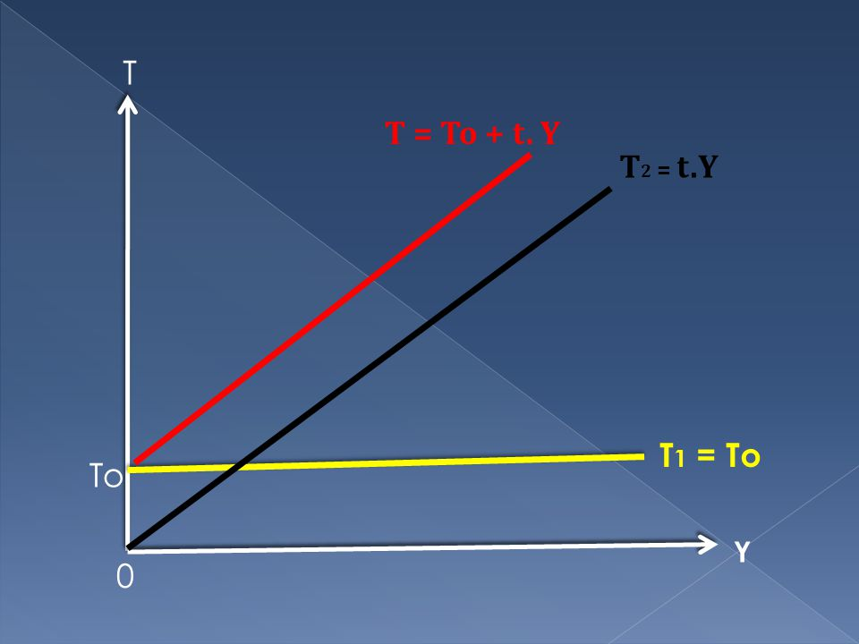T T = To + t. Y T2 = t.Y T1 = To To Y