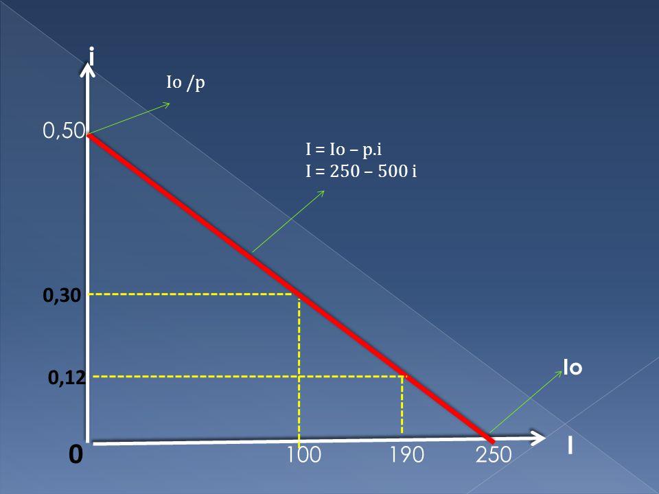 i Io /p 0,50 I = Io – p.i I = 250 – 500 i 0,30 Io 0,12 I 100 190 250
