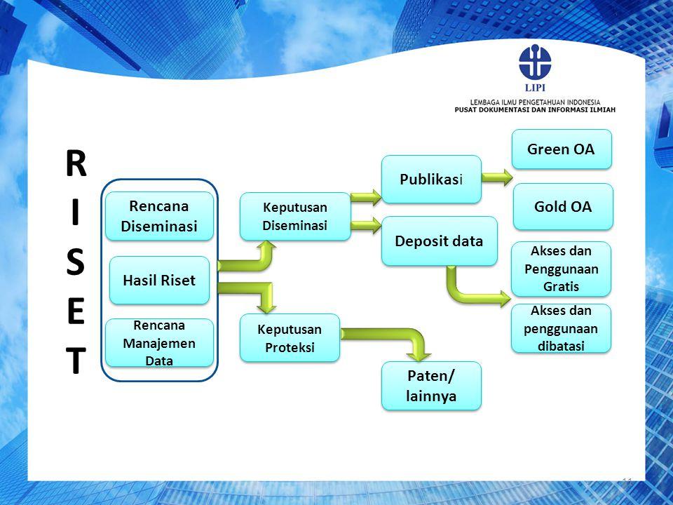 R I S E T Green OA Publikasi Gold OA Rencana Diseminasi Deposit data