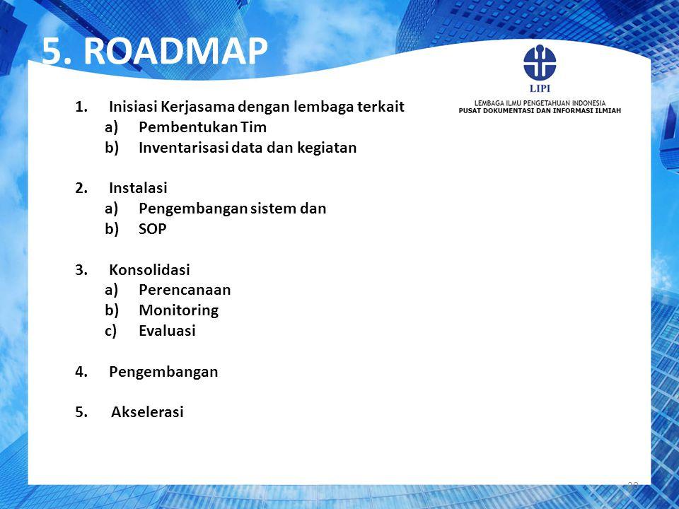 5. ROADMAP Inisiasi Kerjasama dengan lembaga terkait Pembentukan Tim