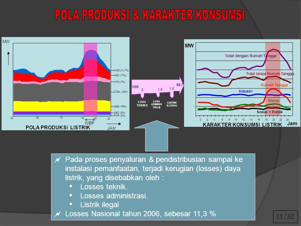 POLA PRODUKSI & KARAKTER KONSUMSI