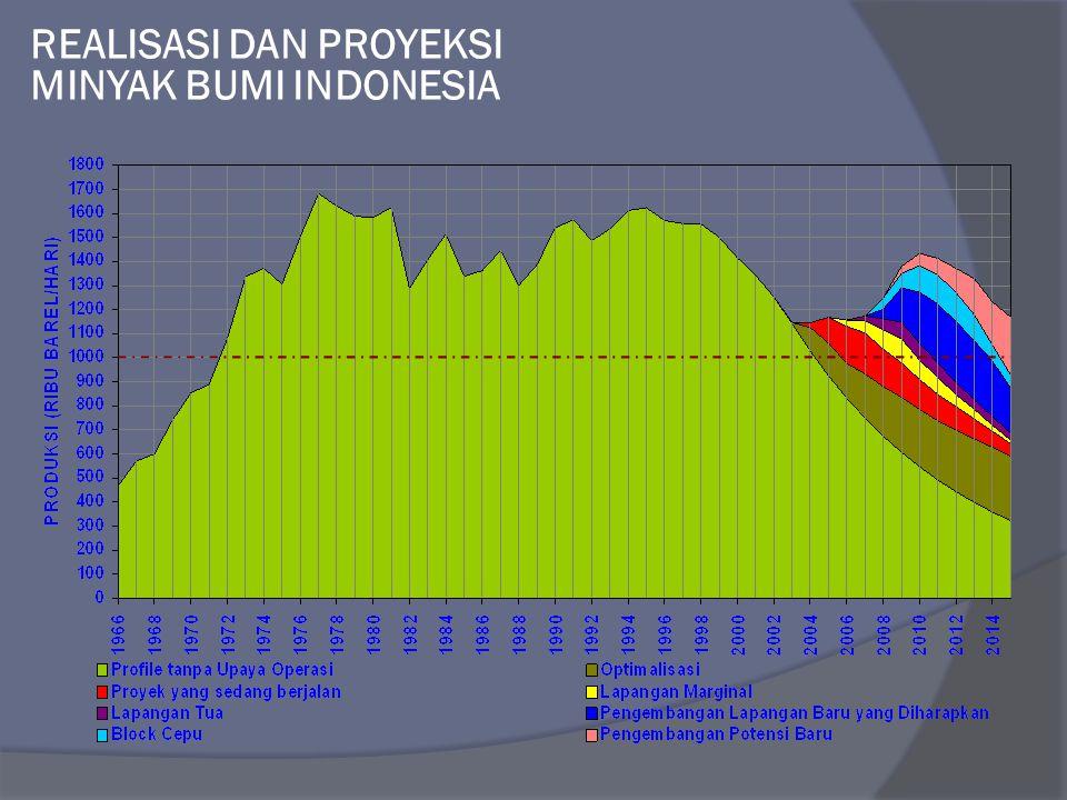 REALISASI DAN PROYEKSI MINYAK BUMI INDONESIA