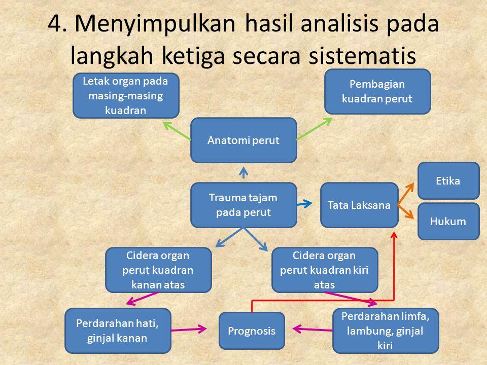 4. Menyimpulkan hasil analisis pada langkah ketiga secara sistematis