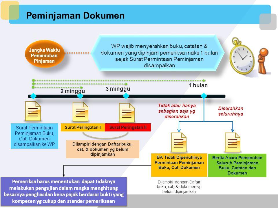 Peminjaman Dokumen WP wajib menyerahkan buku, catatan & dokumen yang dipinjam pemeriksa maks 1 bulan sejak Surat Permintaan Peminjaman disampaikan.