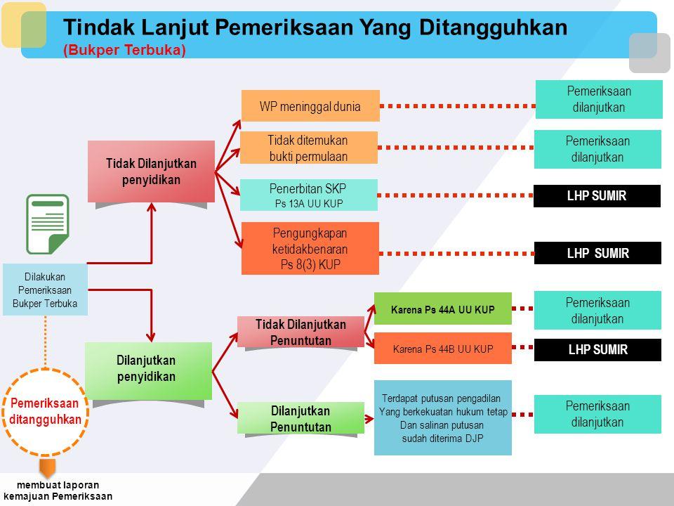 membuat laporan kemajuan Pemeriksaan